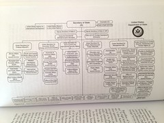 Department of State Hierarchy