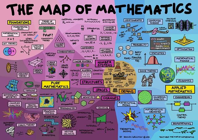 Map of Mathematics Poster