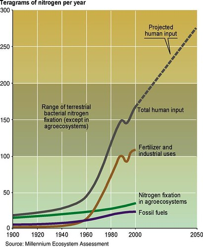 Reactive nitrogen on earth by human activity, with projection to 2050 b58a005a49