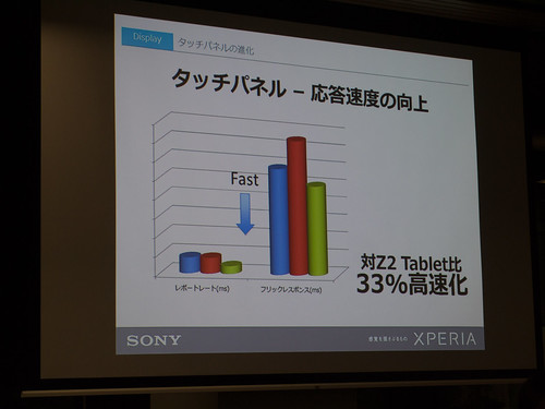 Xperia アンバサダー ミーティング スライド : Xperia Z4 Tablet では、Z2 Tablet 比 33% もタッチパネルの応答速度を向上しました