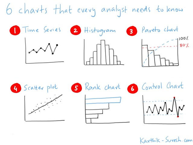 Sketchnote showing 6 charts every analyst needs to know