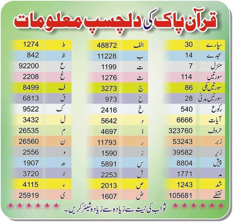 19047744663 3b8bf37078 o - Quran Majeed ke Dilchesp Malumaat
