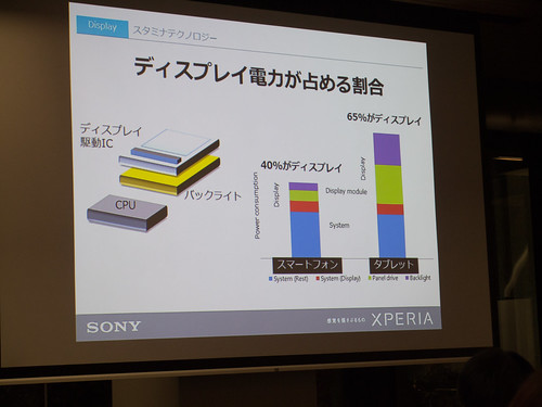 Xperia アンバサダー ミーティング スライド : タブレットは、ディスプレイが電力消費に占める割合が高いのです