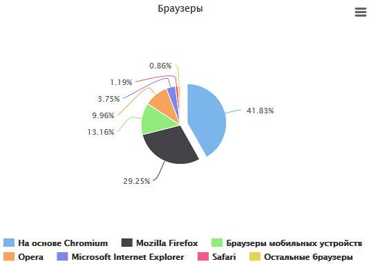 Какими браузерами пользуются линуксоиды