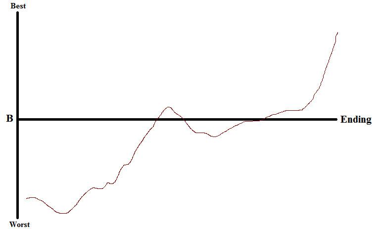 Kingsman Chart