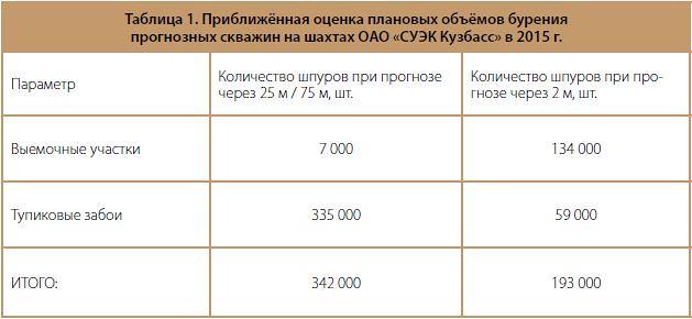 Приближённая оценка плановых объёмов бурения прогнозных скважин на шахтах ОАО «СУ ЭК Кузбасс» в 2015 г.