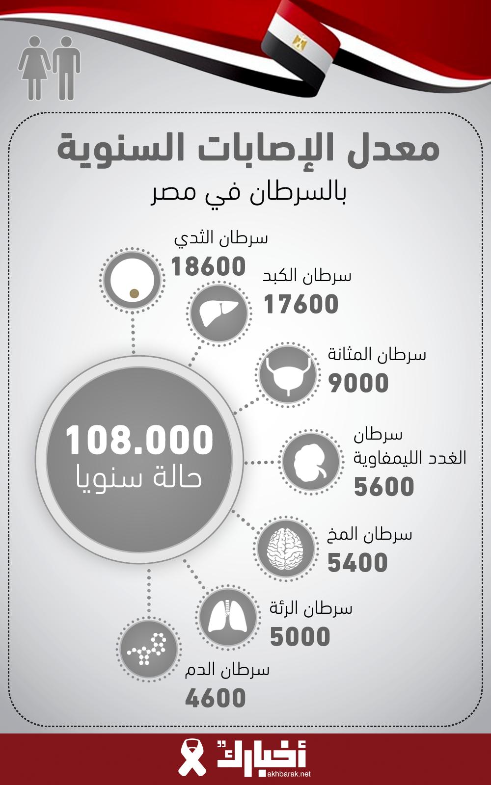 معدل الإصابات السنوية بالسرطان في مصر