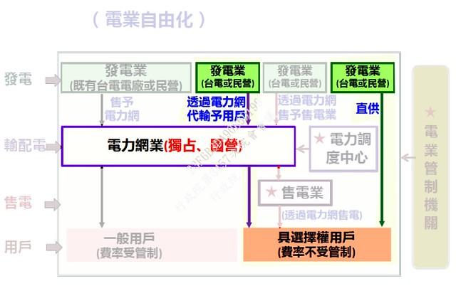 開放購電選擇權後,就可以向發電業購電。