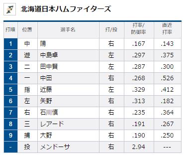 北海道日本ハムファイターズスタメン2015年7月12日