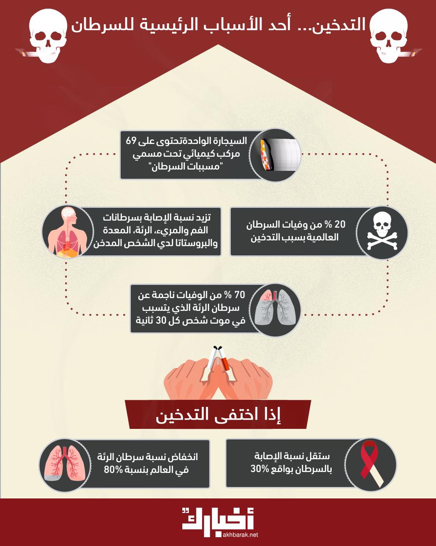 إحذر.. التدخين وخطر السرطان