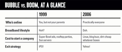 Bubble vs. Boom