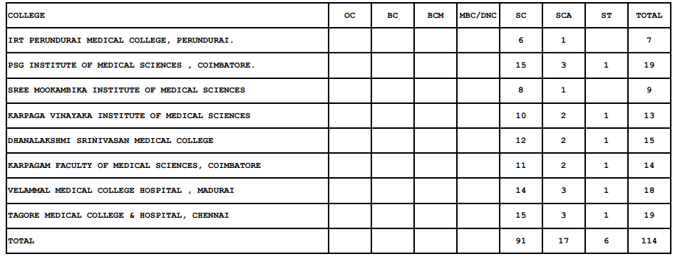 18517488024_c475675a7e_o Tamil Nadu Mbbs Bds Application Form on