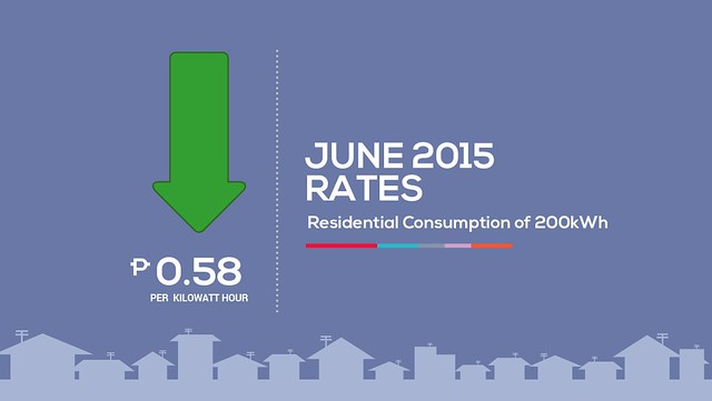 Meralco Residential Consumption