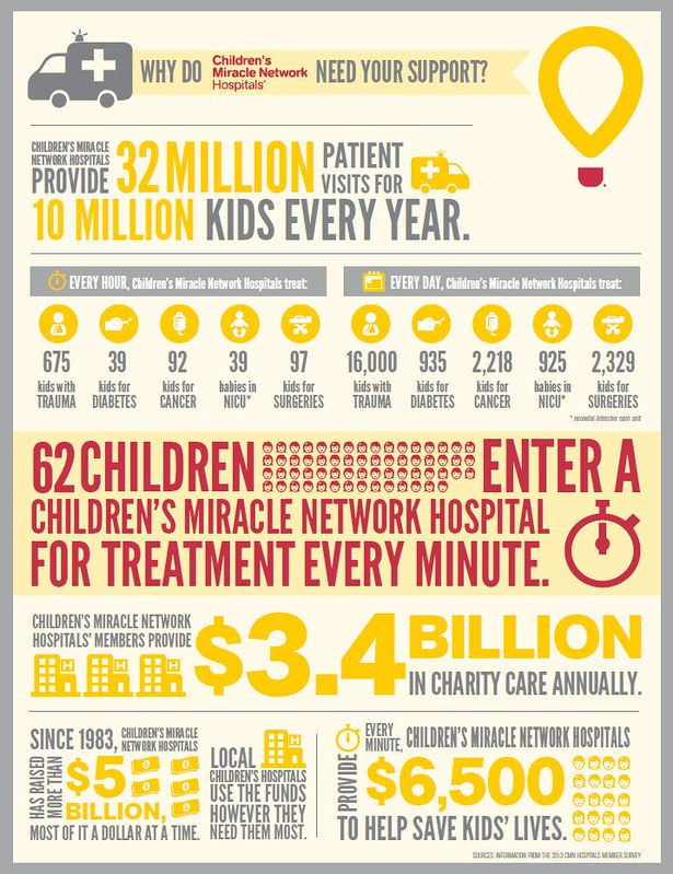 childrens-miracle-network-hospitals