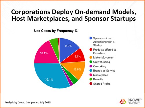 Corporations Deploy On-demand Models, Host Marketplaces, and Sponsor Startups