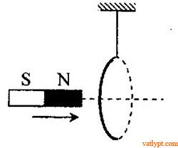 Bài tập từ thông, chiều của của dòng điện cảm ứng