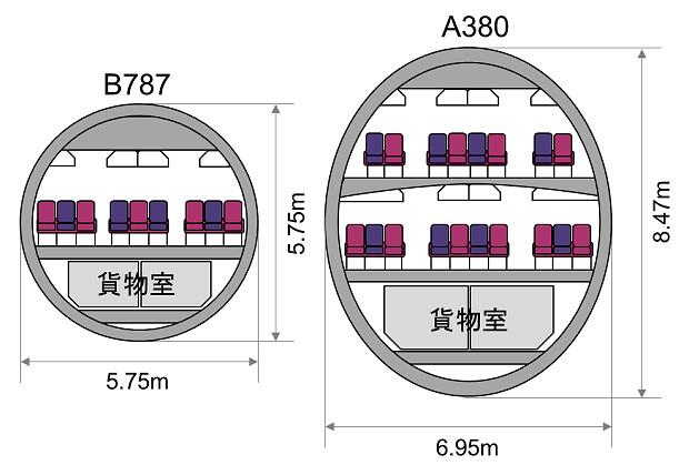 170130 A380とB787胴体断面図の比較