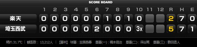 2015年7月14日試合結果