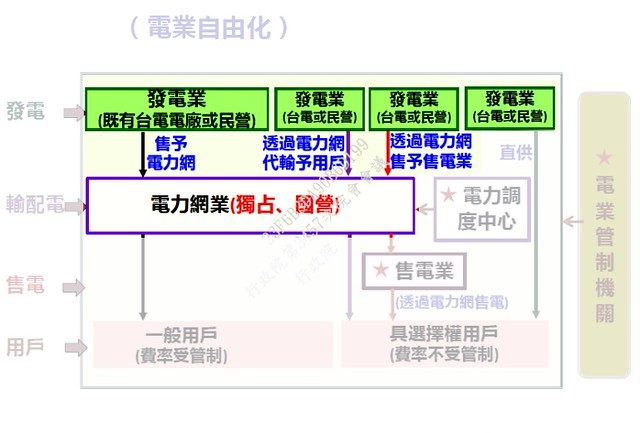 廠網分離就是發電廠跟電力網分開。