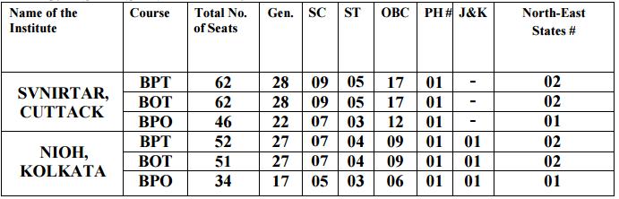 Seat Matrix of NIOH