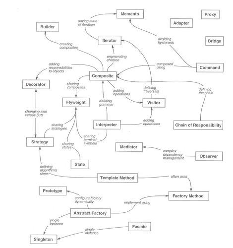 Design Pattern Relationships