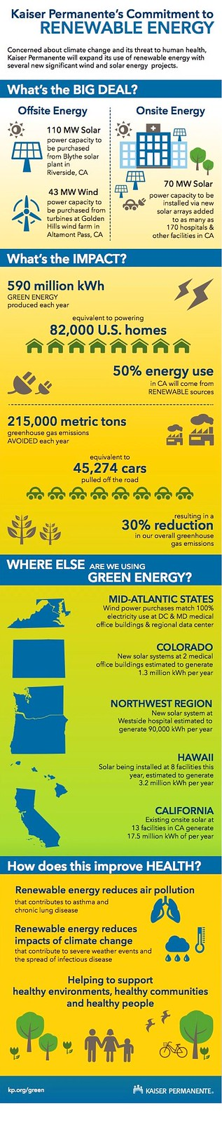 Renewable Energy Infographic 52943