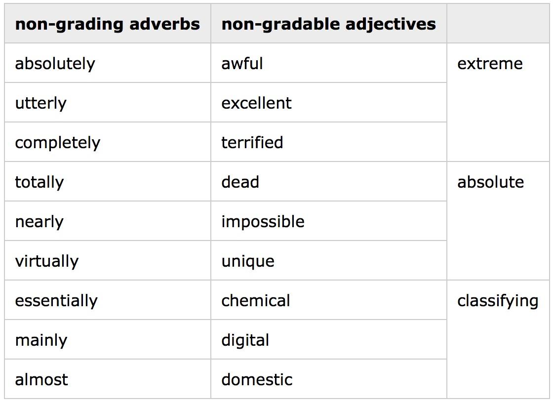 Gradable And Non Gradable Adjectives Keep Smiling English