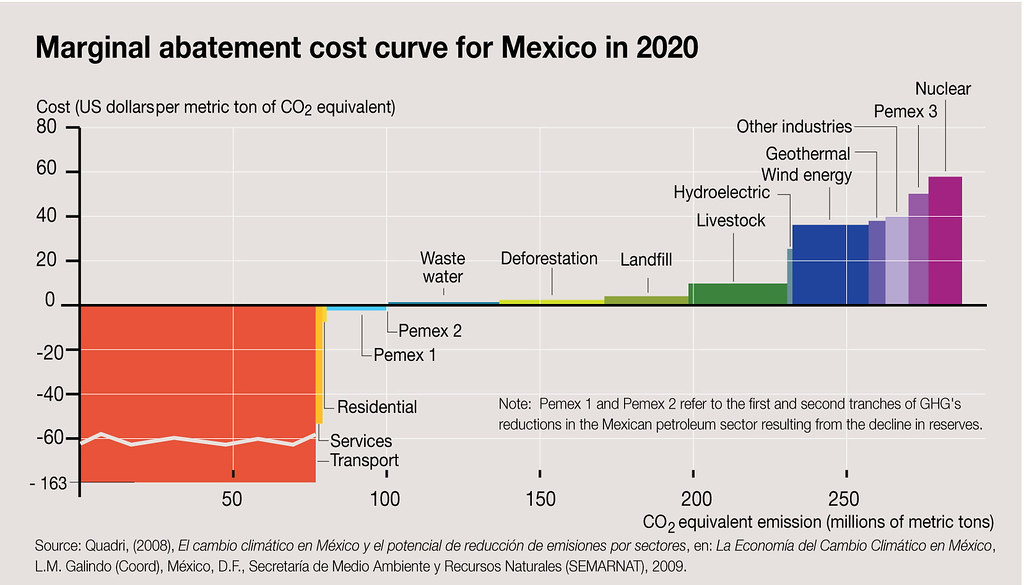 marginal abatement cost curve for mexico in 2020