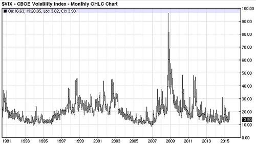 VIX 10 year chart.jpg