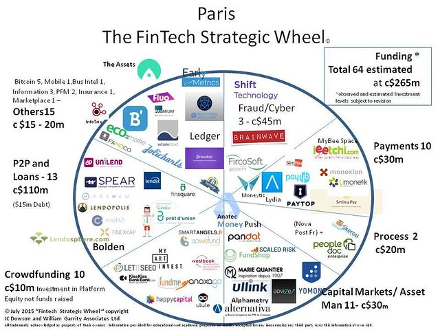 Fintech map in France