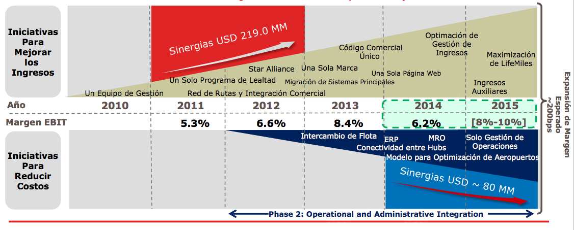 Avianca hoja de ruta de optimización de ingresos 2010-2015 (Avianca)