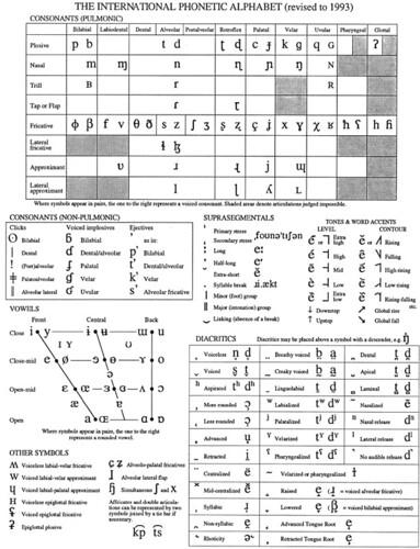 Phonetic alphabet chart i love this chart because it - International phonetic alphabet table ...