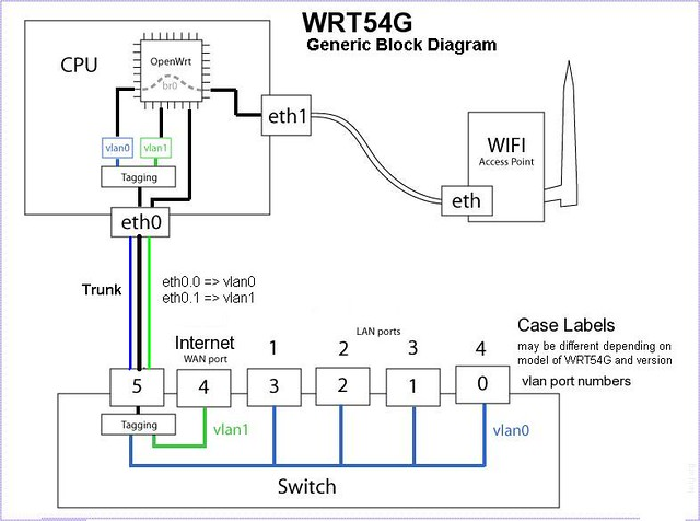 WRT54G Internal Architecture