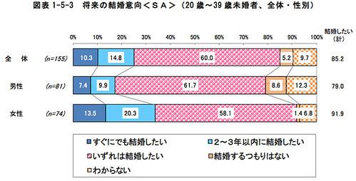 図表1-5-3 将来の結婚意向<SA>(20歳〜39歳未婚者、全体・性別)