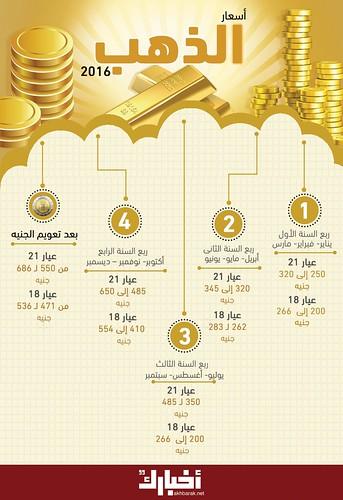 #حصاد_2016 | كيف تغيرت أسعار الذهب في مصر 2016