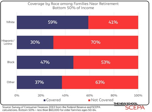 Retirement Coverage by Race