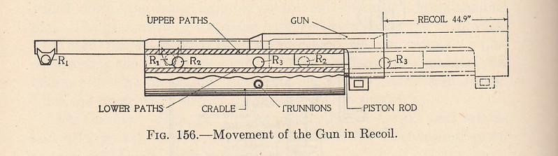 M1897 recoil