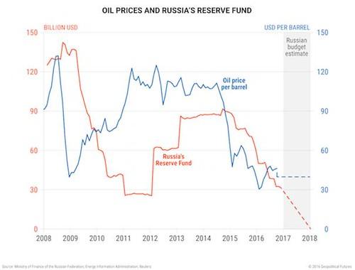 俄财政收支平衡需国际油价再涨30% 但可能性较小