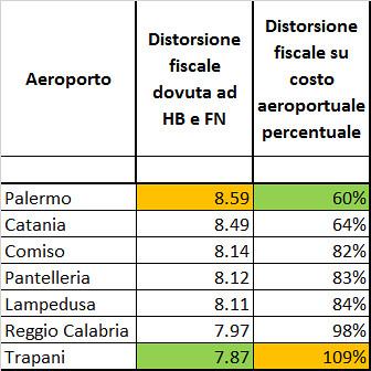 Distorsione fiscale aeroportuale per gli aeroporti siciliani