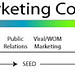 The Marketing Continuum