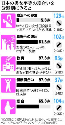 日本の男女平等の度合いを分野別に見ると