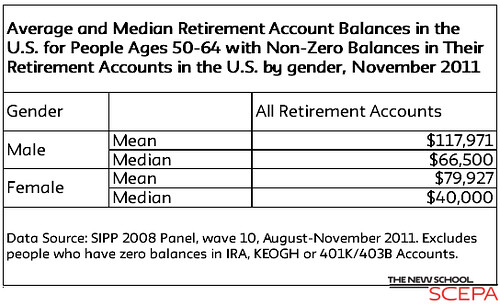 Retirement Account Balances by Gender