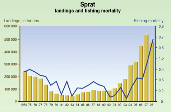 Sprat - landings and fishing mortality | GRID-Arendal