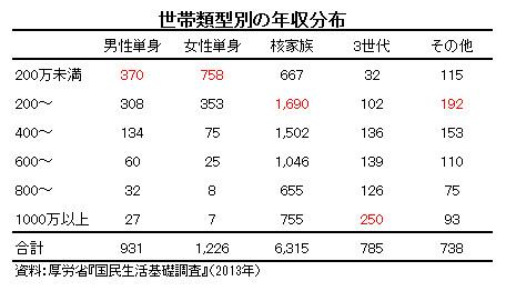 世帯類型別の年収分布