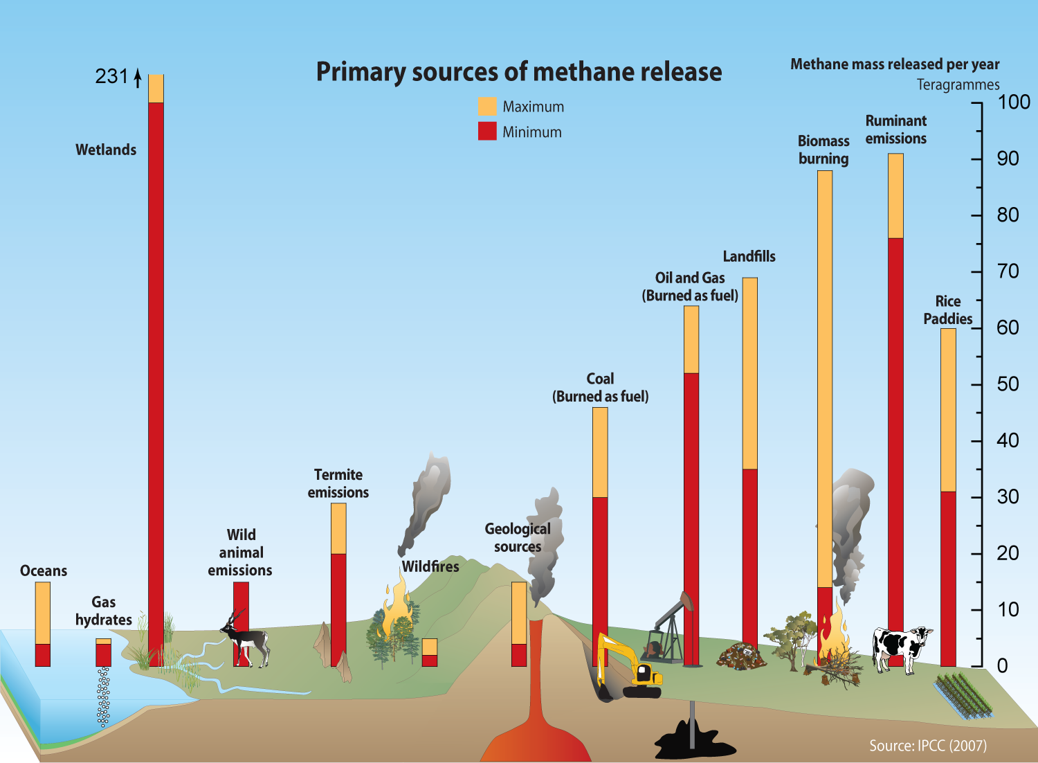 primary sources of methane release