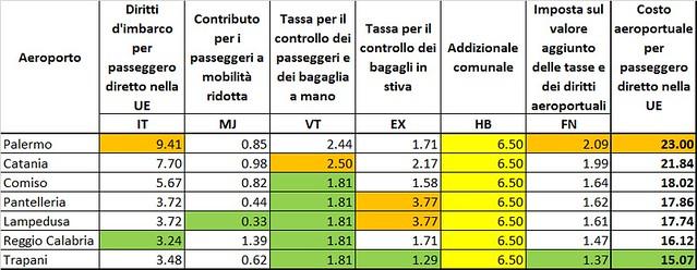 Costo imbarco pax aeroporti siciliani