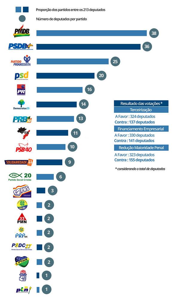 gráfico dos partidos