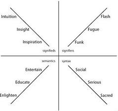 Integral theory (Ken Wilber)