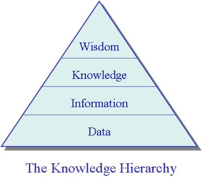 Knowledge Hierarchy  Flickr - Photo Sharing!