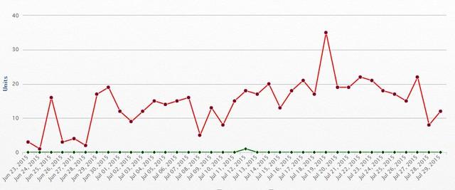 RA Sales Graph 2015-07-29
